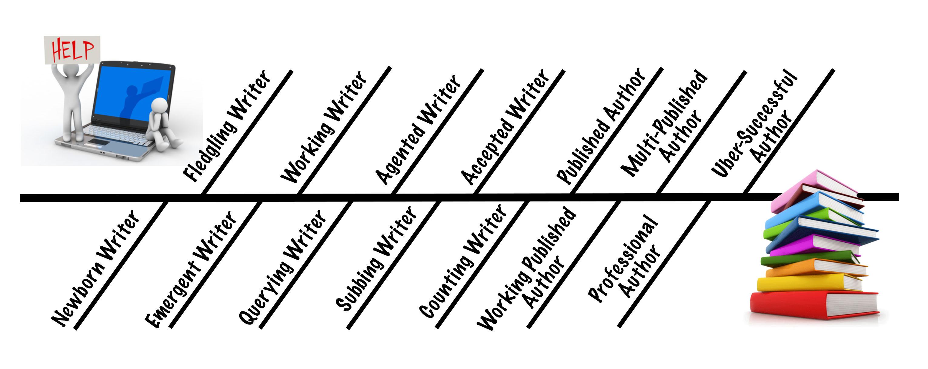 Writer's Timeline